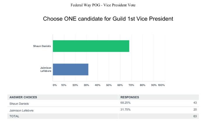 FederalWay_Vote_VP_3_15_18